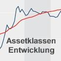Assetklassen - Entwicklung - Performance